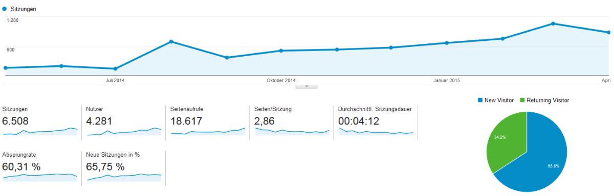 Ein Jahr Treat of Freedom - Statistiken Google Analytics