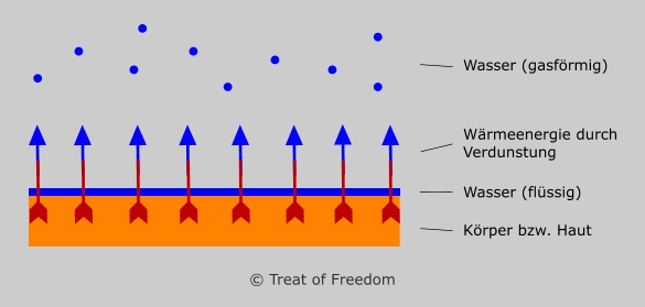 Verdunstungskälte Grafik Theorie