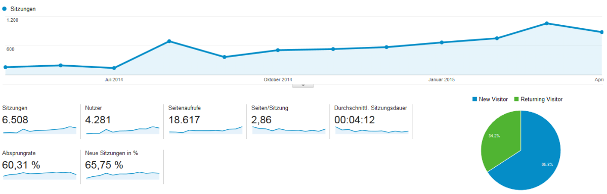 Ein Jahr Treat of Freedom - Statistiken Google Analytics